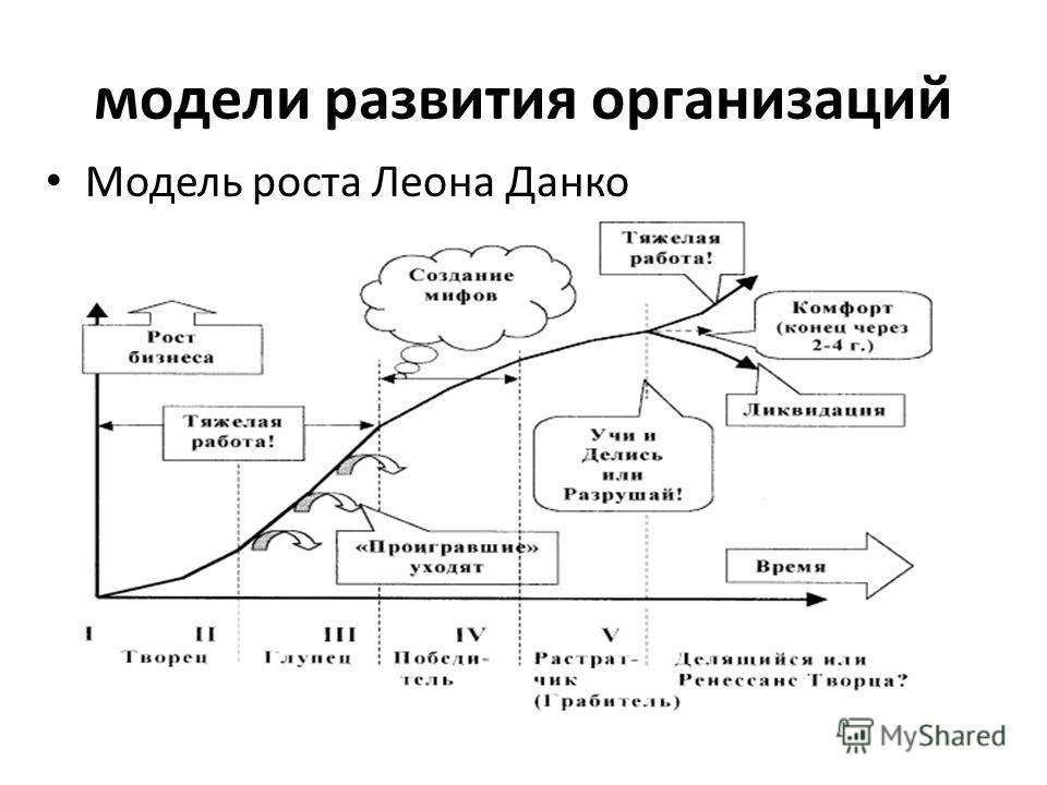 модели развития организаций Модель роста Леона Данко