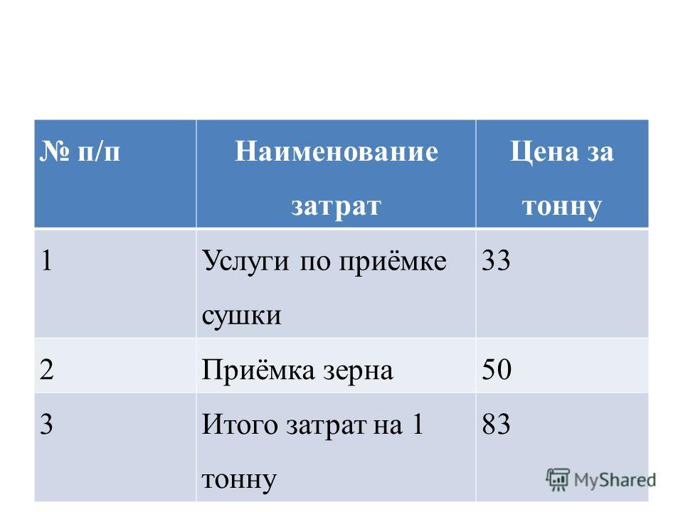 п/п Наименование затрат Цена за тонну 1 Услуги по приёмке сушки 33 2Приёмка зерна50 3Итого затрат на 1 тонну 83