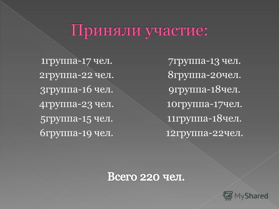 1группа-17 чел. 2группа-22 чел. 3группа-16 чел. 4группа-23 чел. 5группа-15 чел. 6группа-19 чел. 7группа-13 чел. 8группа-20чел. 9группа-18чел. 10группа-17чел. 11группа-18чел. 12группа-22чел.