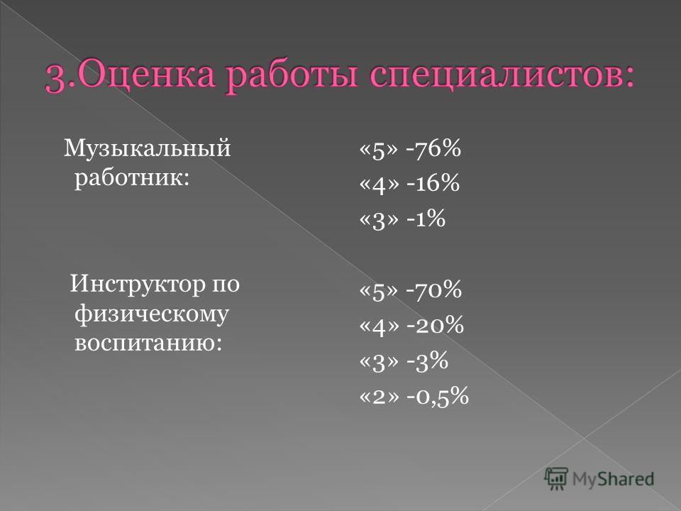 Музыкальный работник: Инструктор по физическому воспитанию: «5» -76% «4» -16% «3» -1% «5» -70% «4» -20% «3» -3% «2» -0,5%