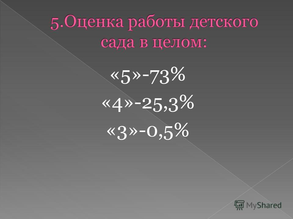 «5»-73% «4»-25,3% «3»-0,5%