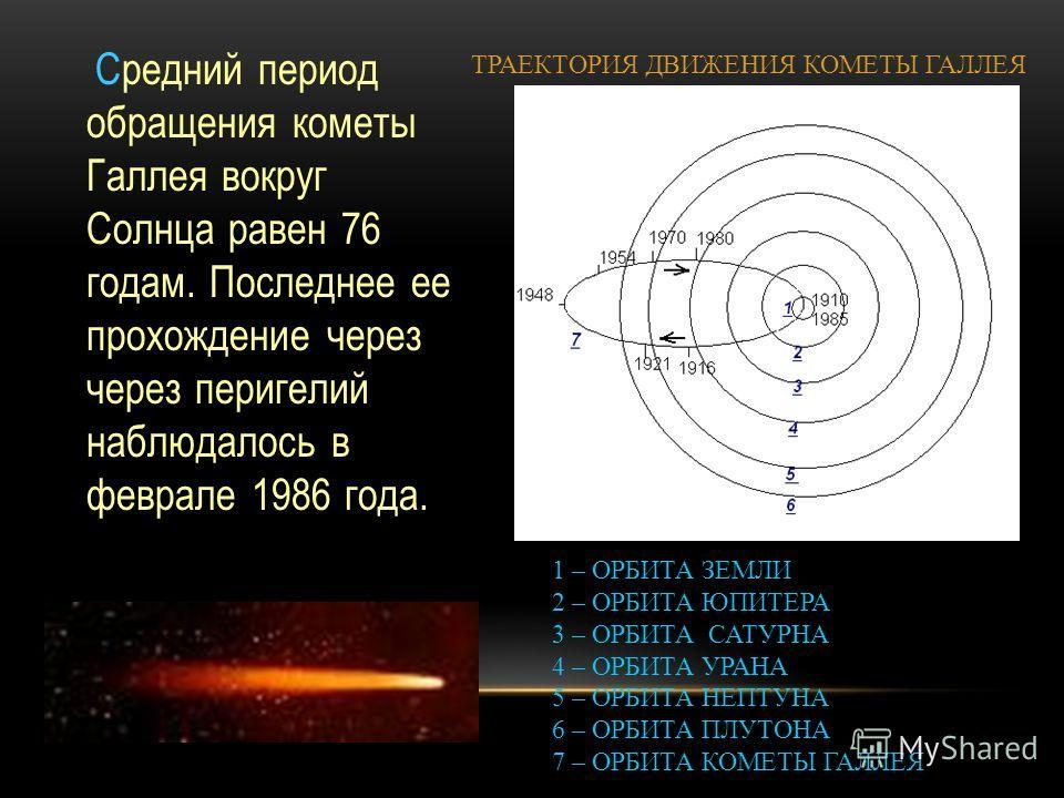 Cредний период обращения кометы Галлея вокруг Солнца равен 76 годам. Последнее ее прохождение через через перигелий наблюдалось в феврале 1986 года. 1 – ОРБИТА ЗЕМЛИ 2 – ОРБИТА ЮПИТЕРА 3 – ОРБИТА САТУРНА 4 – ОРБИТА УРАНА 5 – ОРБИТА НЕПТУНА 6 – ОРБИТА