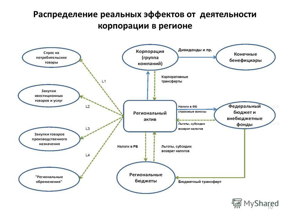 Распределение реальных эффектов от деятельности корпорации в регионе 10
