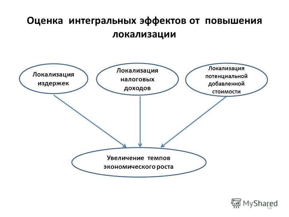 Оценка интегральных эффектов от повышения локализации 12 Локализация издержек Локализация потенциальной добавленной стоимости Локализация налоговых доходов Увеличение темпов экономического роста