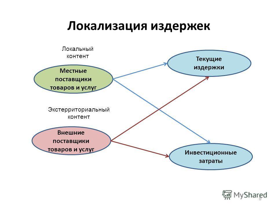 Локализация издержек 9 Текущие издержки Инвестиционные затраты Местные поставщики товаров и услуг Внешние поставщики товаров и услуг Локальный контент Экстерриториальный контент