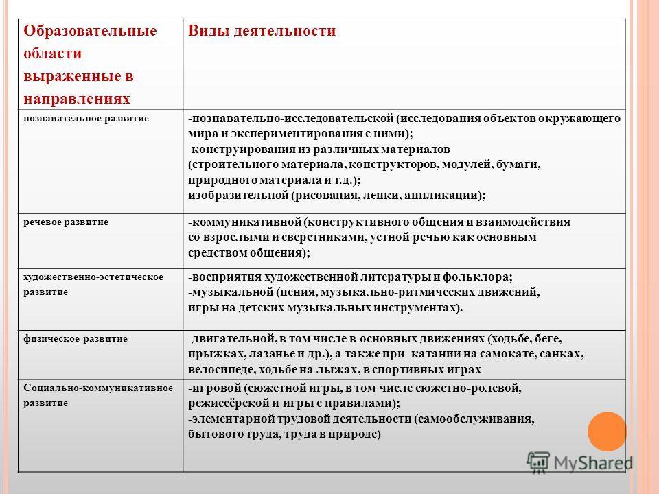 Образовательные области выраженные в направлениях Виды деятельности познавательное развитие -познавательно-исследовательской (исследования объектов окружающего мира и экспериментирования с ними); конструирования из различных материалов (строительного