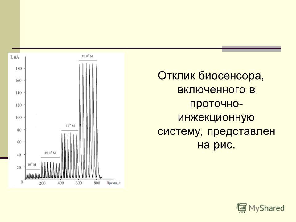 Отклик биосенсора, включенного в проточно- инжекционную систему, представлен на рис.