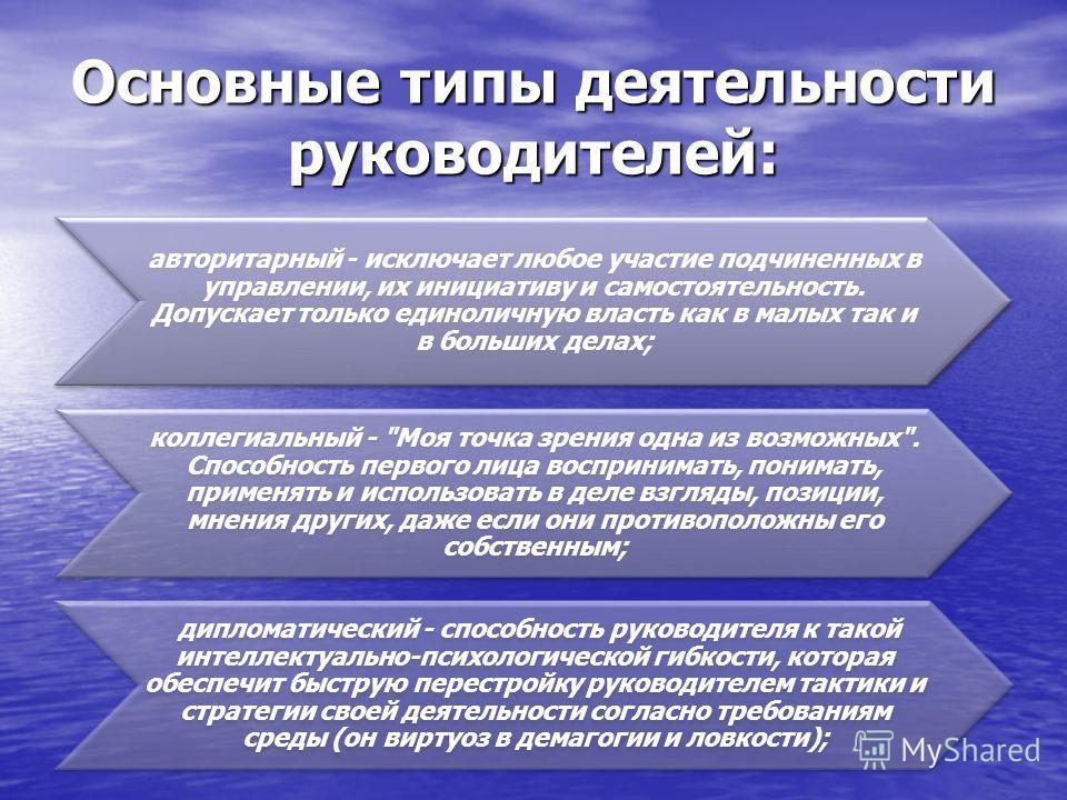 Основные типы деятельности руководителей: авторитарный - исключает любое участие подчиненных в управлении, их инициативу и самостоятельность. Допускает только единоличную власть как в малых так и в больших делах; коллегиальный -