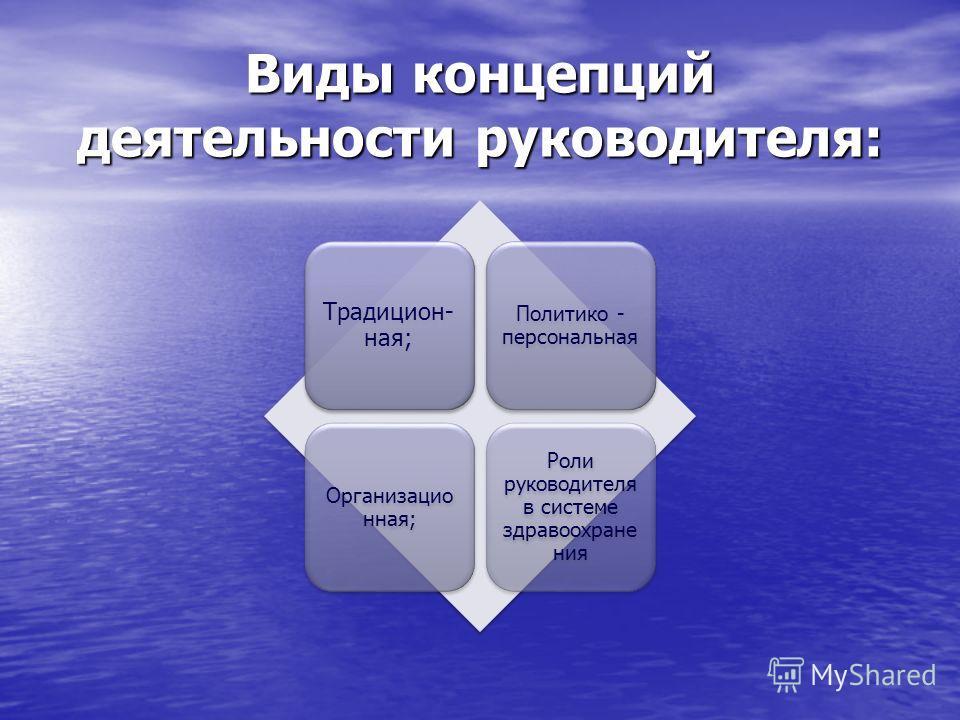 Виды концепций деятельности руководителя: Традицион- ная; Политико - персональная Организацио нная; Роли руководителя в системе здравоохране ния