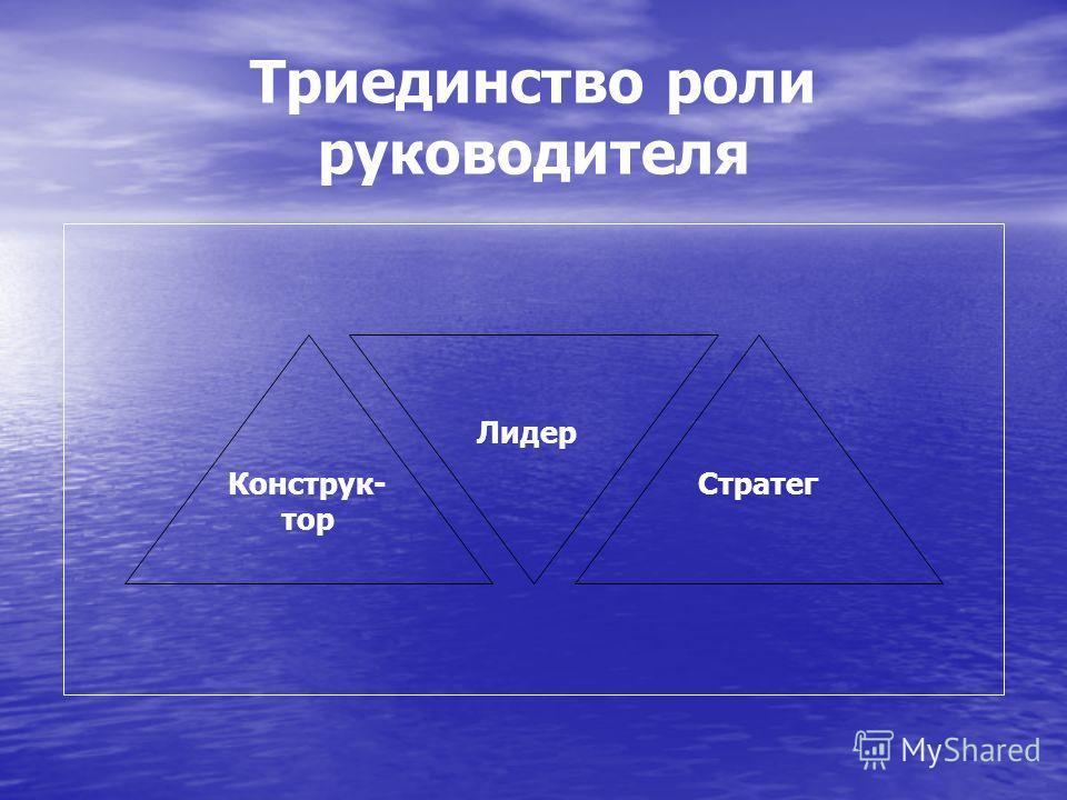 Триединство роли руководителя Конструк- тор Стратег Лидер
