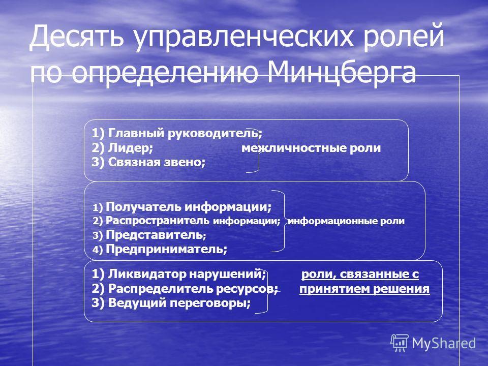 Десять управленческих ролей по определению Минцберга 1) Главный руководитель; 2) Лидер; межличностные роли 3) Связная звено; 1) Получатель информации; 2) Распространитель информации; информационные роли 3) Представитель ; 4) Предприниматель; 1) Ликви