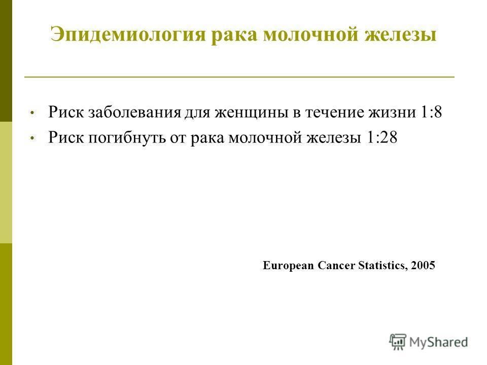 Эпидемиология рака молочной железы Риск заболевания для женщины в течение жизни 1:8 Риск погибнуть от рака молочной железы 1:28 European Cancer Statistics, 2005