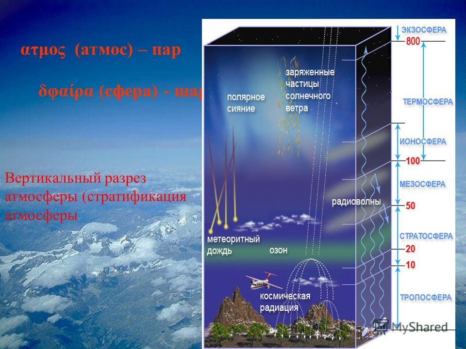 ατμος (атмос) – пар δφαίρα (сфера) - шар Вертикальный разрез атмосферы (стратификация атмосферы