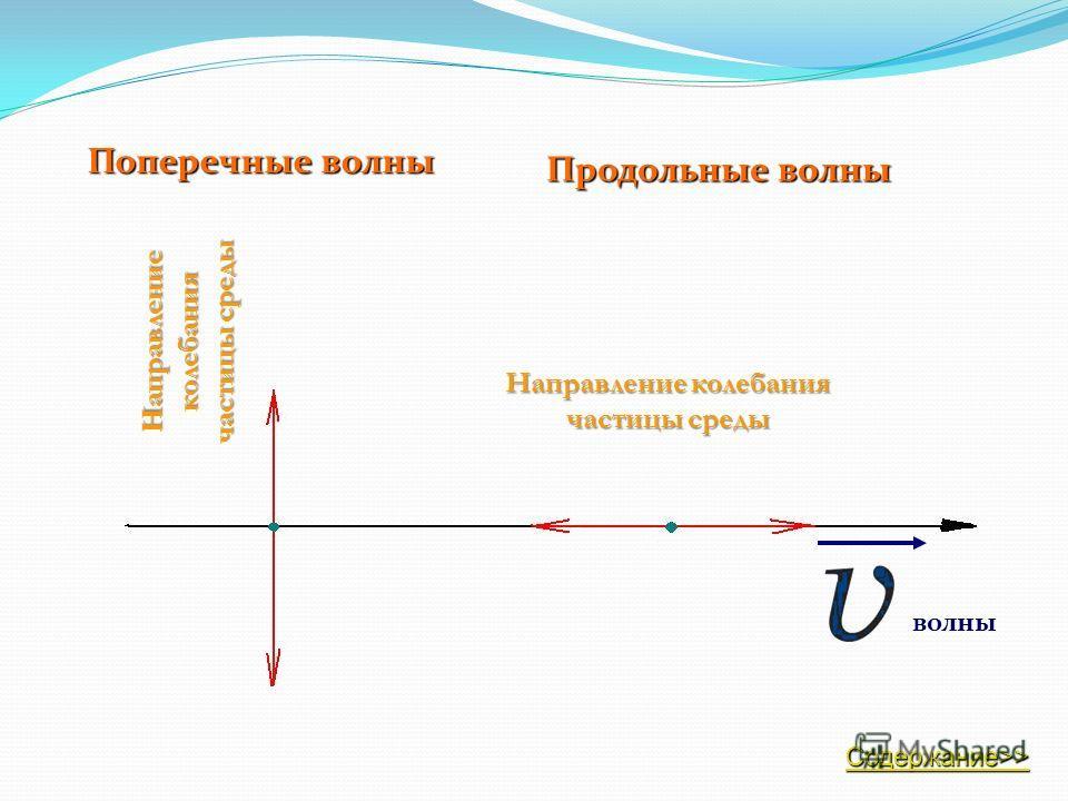 Главные особенности волн: волны переносят энергию (без переноса вещества). в пространстве со временем переносится форма волны. Источником механических волн – является колеблющееся тело. Содержание>> Содержание>>