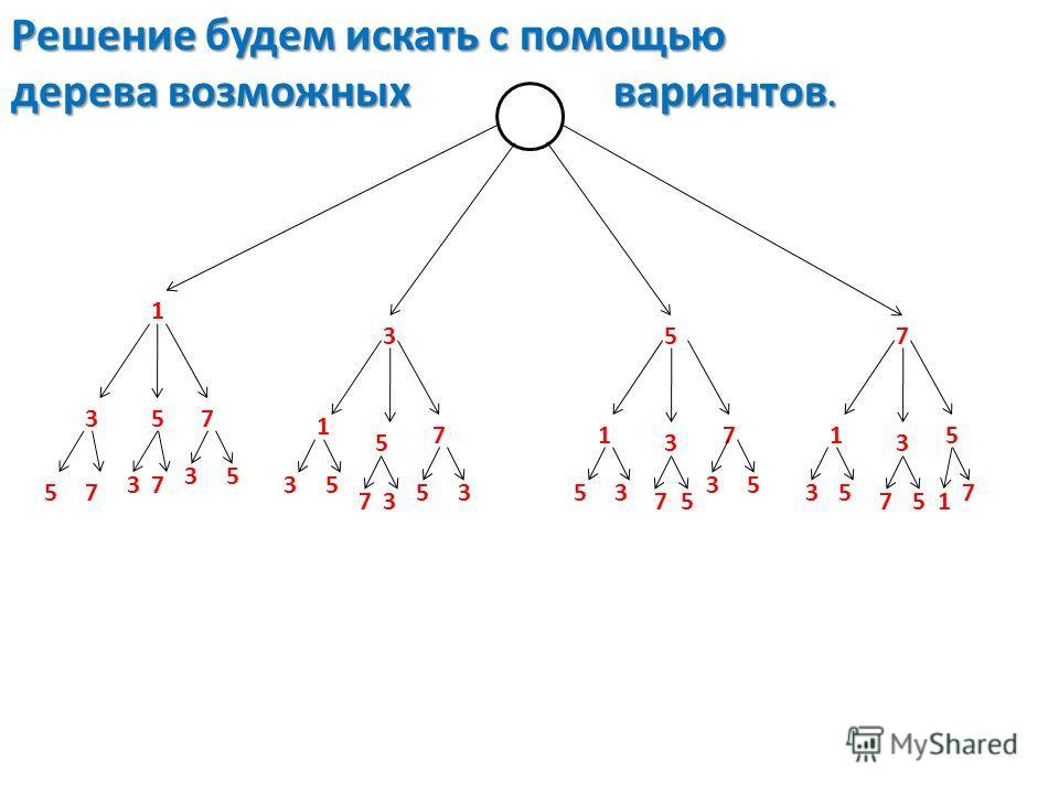 Решение будем искать с помощью дерева возможных вариантов. 1 357 357 1 5 71 3 71 3 5 57 37 35 35 73 5353 75 35 35 751 7