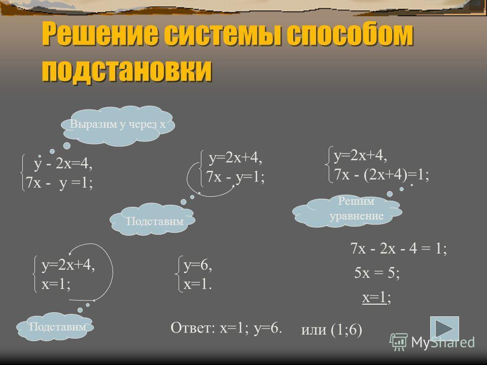 Решение системы способом подстановки у - 2х=4, 7х - у =1; Выразим у через х у=2х+4, 7х - у=1; Подставим у=2х+4, 7х - (2х+4)=1; Решим уравнение 7х - 2х - 4 = 1; 5х = 5; х=1; у=2х+4, х=1; Подставим у=6, х=1. Ответ: х=1; у=6. или (1;6)