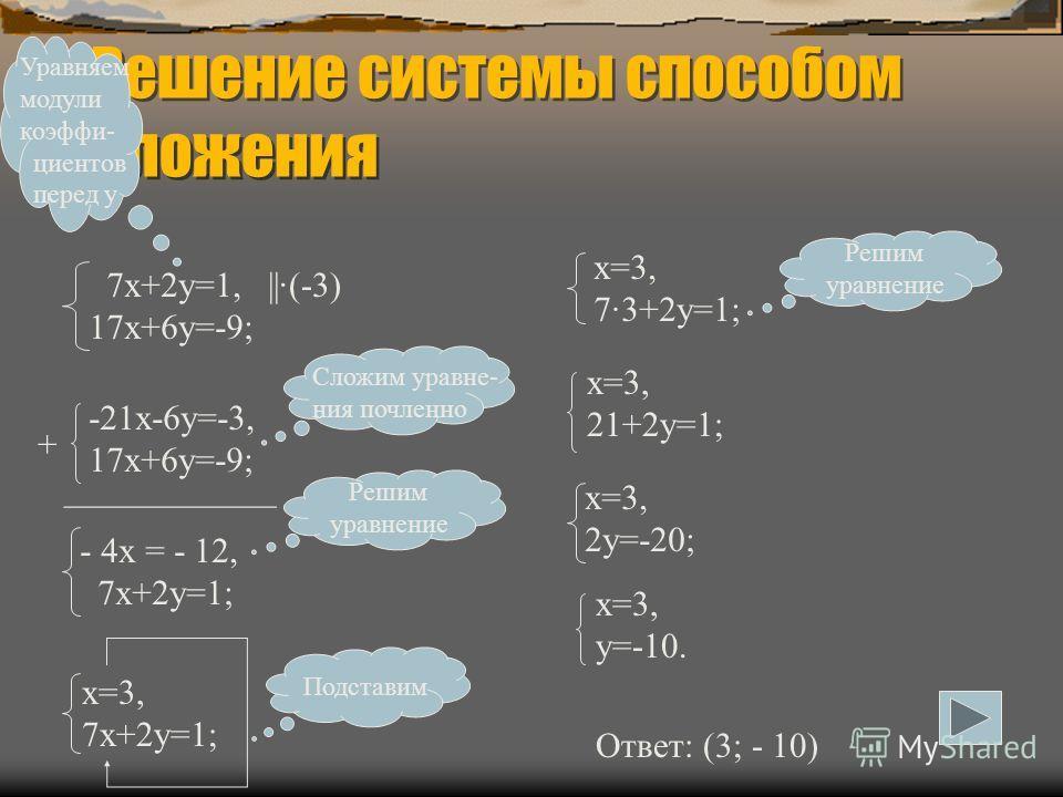 Решение системы способом сложения 7х+2у=1, 17х+6у=-9; Уравняем модули коэффи- циентов перед у ||·(-3) -21х-6у=-3, 17х+6у=-9; + ____________ - 4х = - 12, 7х+2у=1; Сложим уравне- ния почленно Решим уравнение х=3, 7х+2у=1; Подставим х=3, 7·3+2у=1; Решим