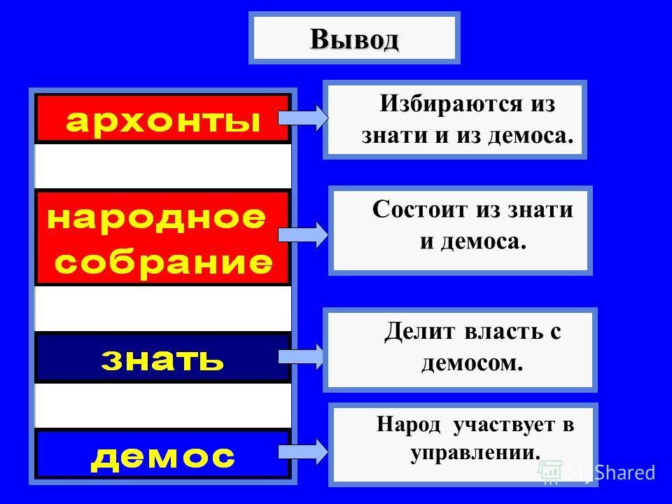 Вывод Избираются из знати и из демоса. Народ участвует в управлении. Делит власть с демосом. Состоит из знати и демоса.