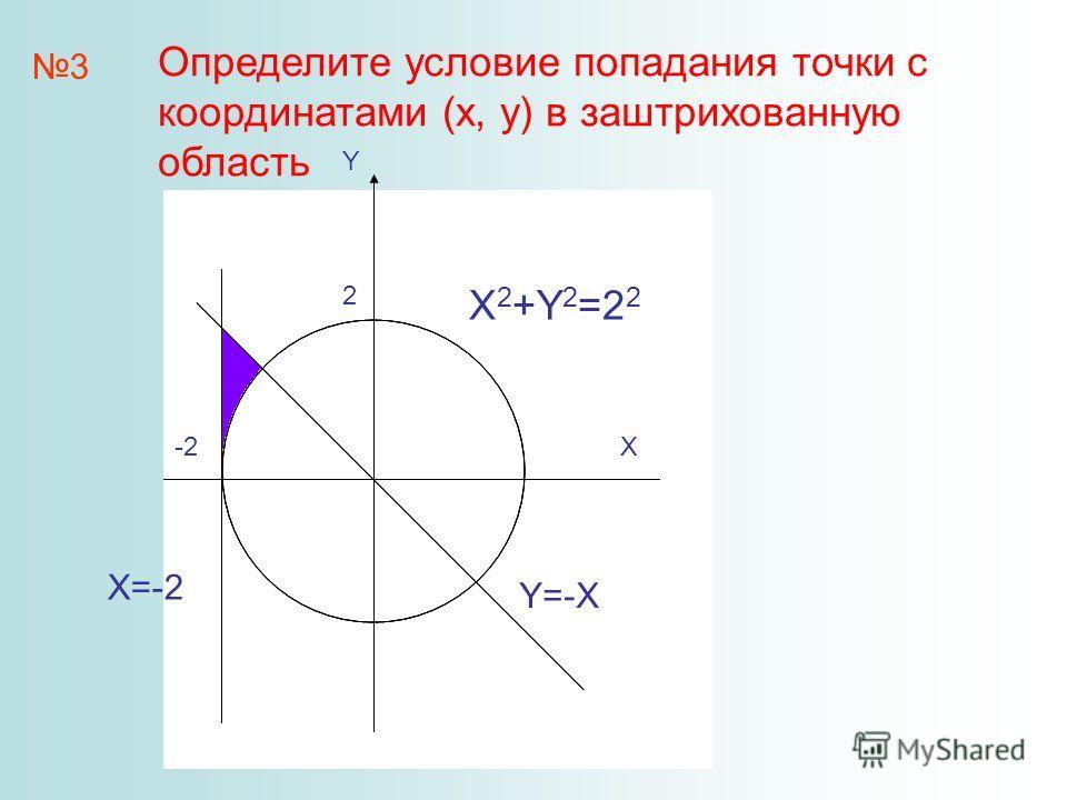 3 X Y -2 2 X X 2 +Y 2 =2 2 Y=-X X=-2 Определите условие попадания точки с координатами (x, y) в заштрихованную область