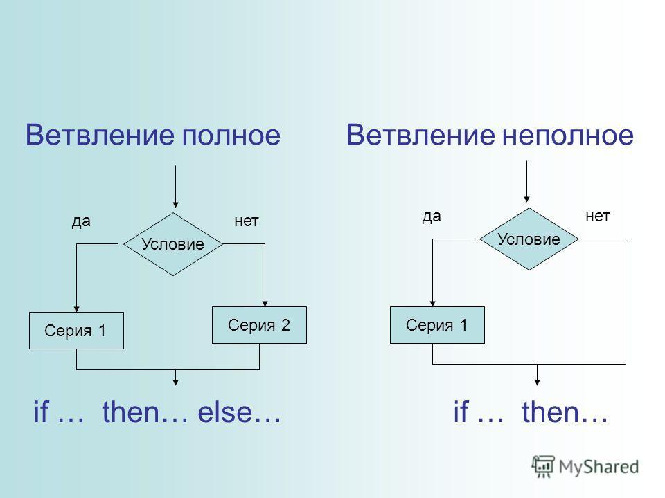 Ветвление полное Ветвление неполное Условие Серия 1 Серия 2 данет Условие Серия 1 данет if … then… else… if … then…