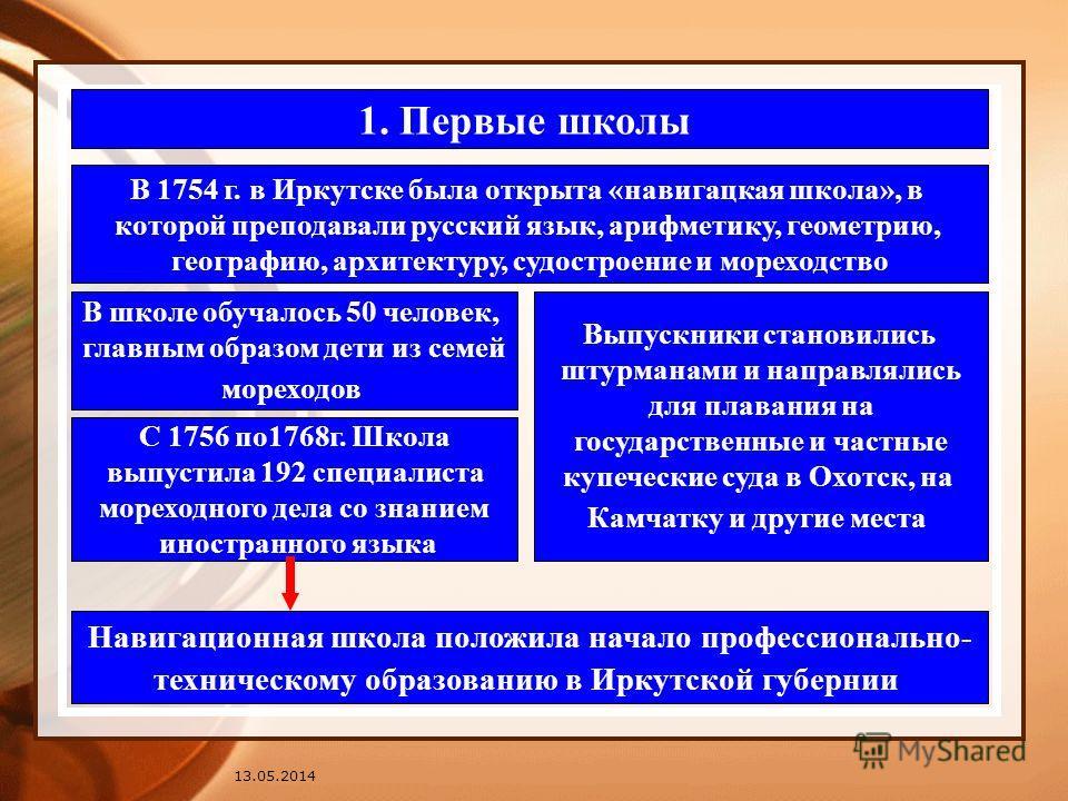 13.05.2014 1. Первые школы В 1754 г. в Иркутске была открыта «навигацкая школа», в которой преподавали русский язык, арифметику, геометрию, географию, архитектуру, судостроение и мореходство В школе обучалось 50 человек, главным образом дети из семей