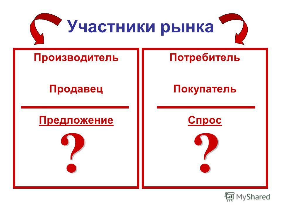 Производитель Продавец Предложение Потребитель Покупатель Спрос