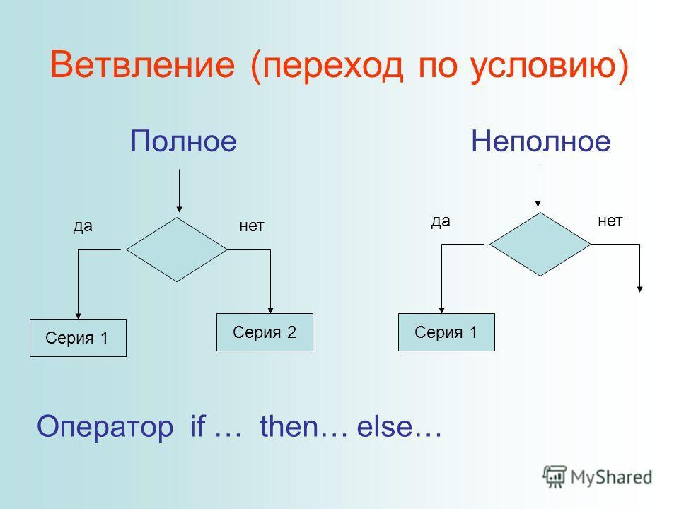Ветвление (переход по условию) Полное Неполное Серия 1 Серия 2 данет Серия 1 данет Оператор if … then… else…