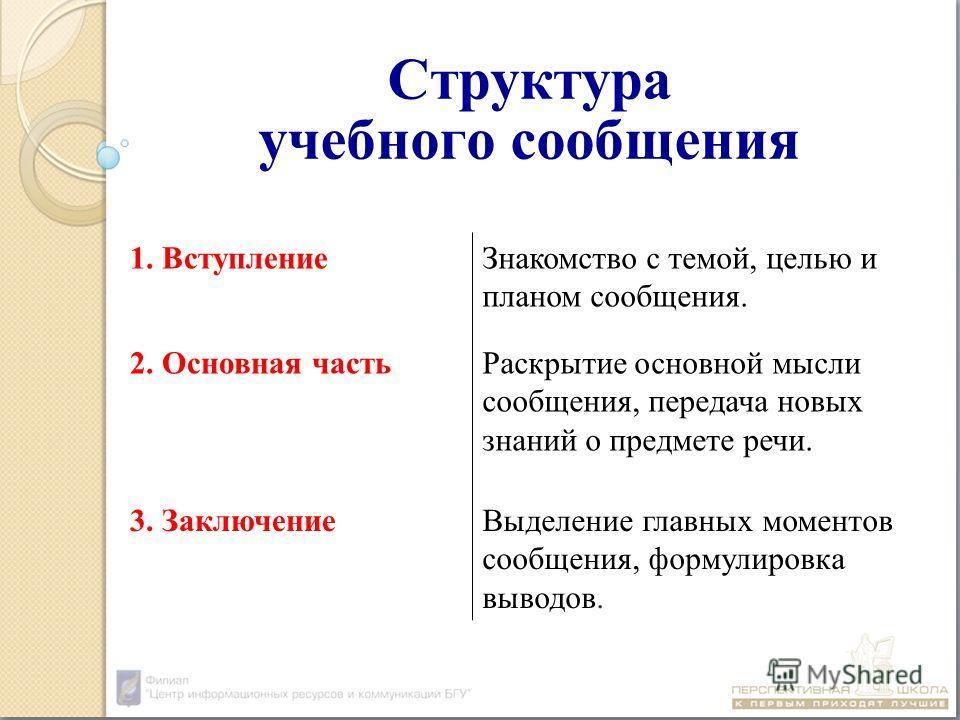 Структура учебного сообщения 1. ВступлениеЗнакомство с темой, целью и планом сообщения. 2. Основная частьРаскрытие основной мысли сообщения, передача новых знаний о предмете речи. 3. ЗаключениеВыделение главных моментов сообщения, формулировка выводо