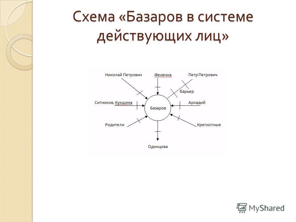 Схема « Базаров в системе