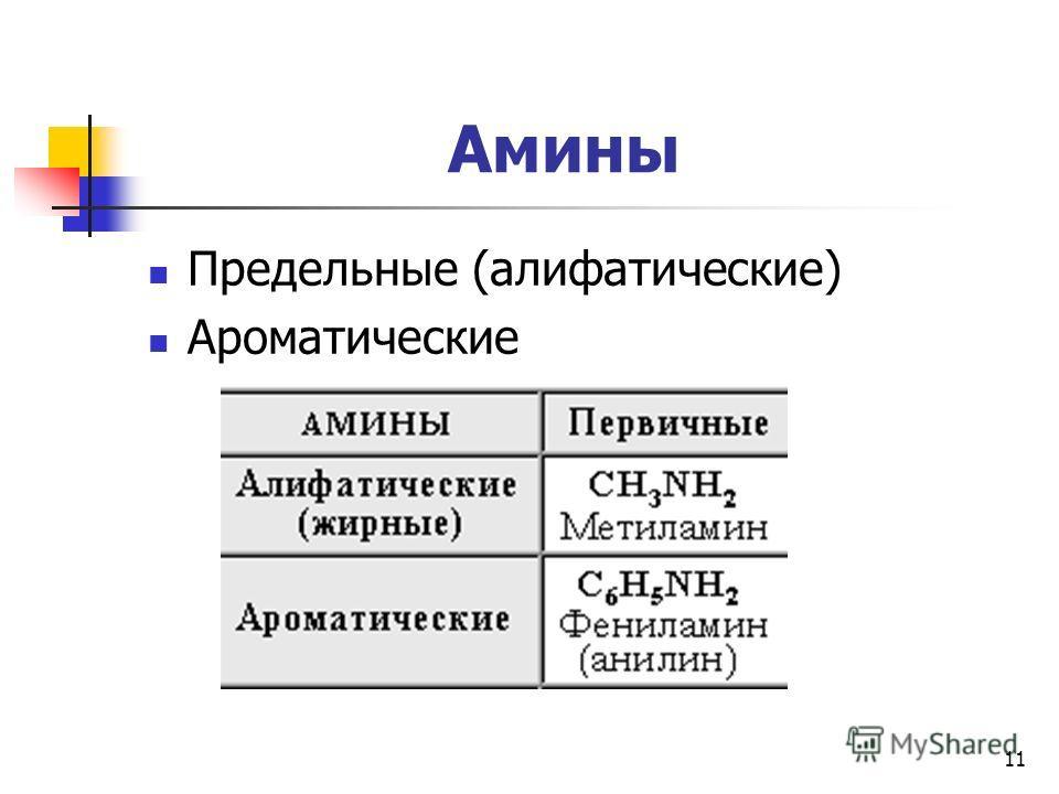11 Амины Предельные (алифатические) Ароматические