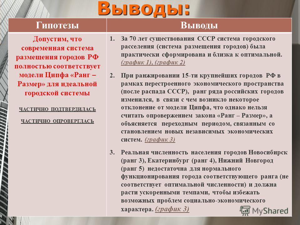 Выводы: ГипотезыВыводы Допустим, что современная система размещения городов РФ полностью соответствует модели Ципфа «Ранг – Размер» для идеальной городской системы ЧАСТИЧНО ПОДТВЕРДИЛАСЬ ЧАСТИЧНО ОПРОВЕРГЛАСЬ 1.За 70 лет существования СССР система го