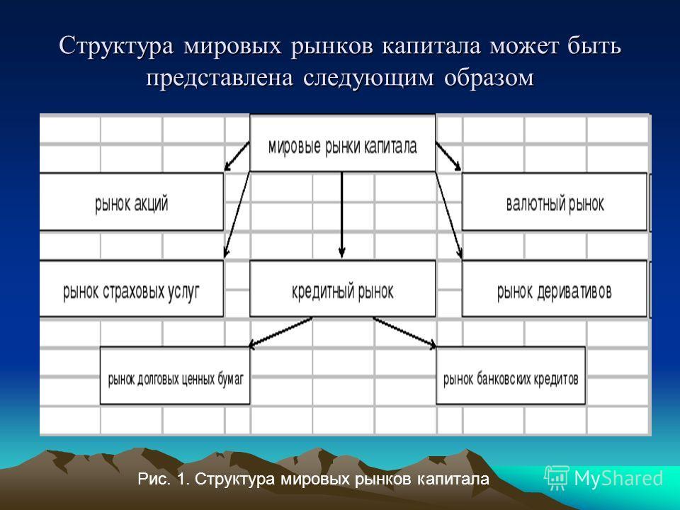 Структура мировых рынков капитала может быть представлена следующим образом Рис. 1. Структура мировых рынков капитала