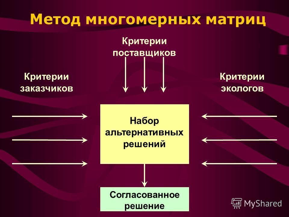 Критерии поставщиков Критерии заказчиков Критерии экологов Набор альтернативных решений Согласованное решение Метод многомерных матриц