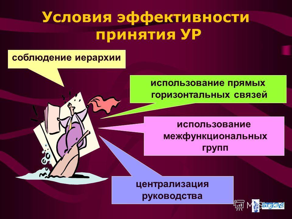 Условия эффективности принятия УР соблюдение иерархии использование межфункциональных групп централизация руководства использование прямых горизонтальных связей