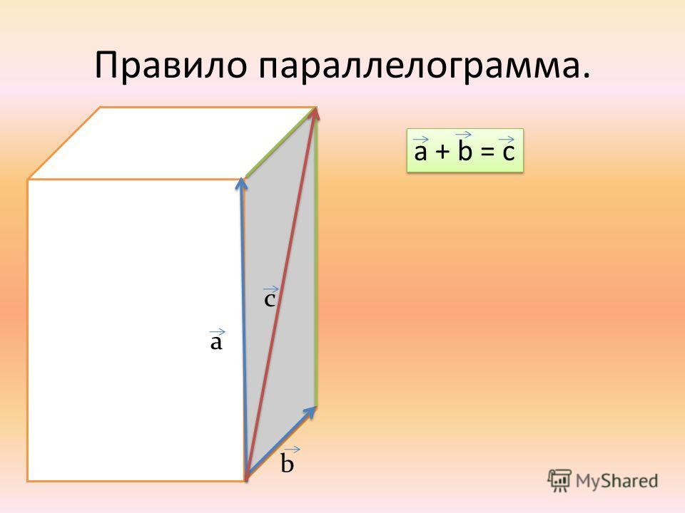 Правило параллелограмма. а b c a + b = c