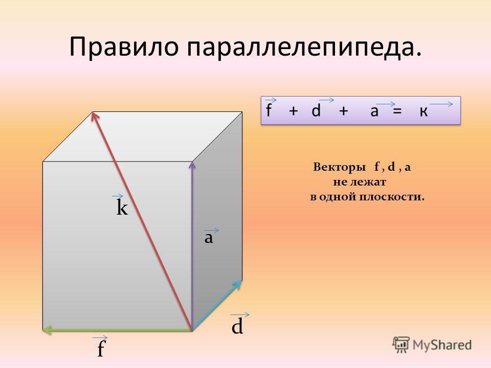 Правило параллелепипеда. f а k d f + d + а = к Векторы f, d, a не лежат в одной плоскости.