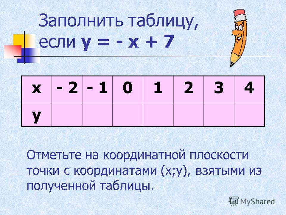 Заполнить таблицу, если у = - 3 + х х- 5- 3- 10236 у- 8- 6- 4- 303 Отметьте на координатной плоскости точки с координатами (х;у), взятыми из полученной таблицы.