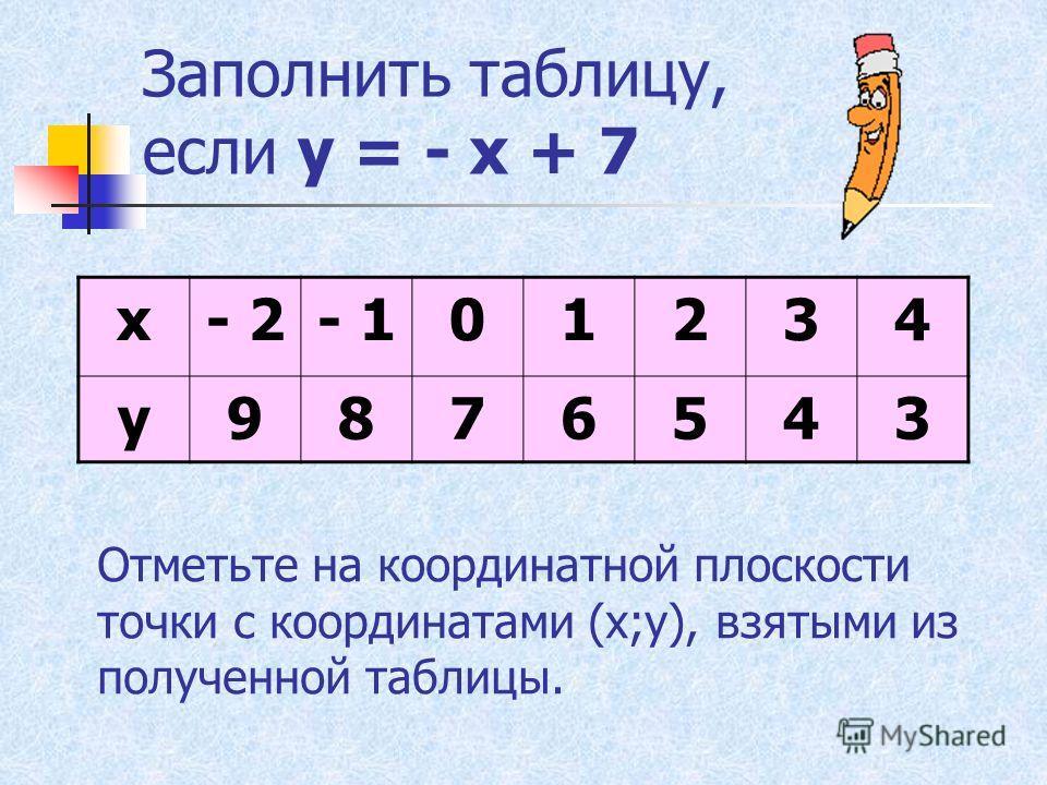 Заполнить таблицу, если у = - х + 7 х- 2- 101234 у Отметьте на координатной плоскости точки с координатами (х;у), взятыми из полученной таблицы.