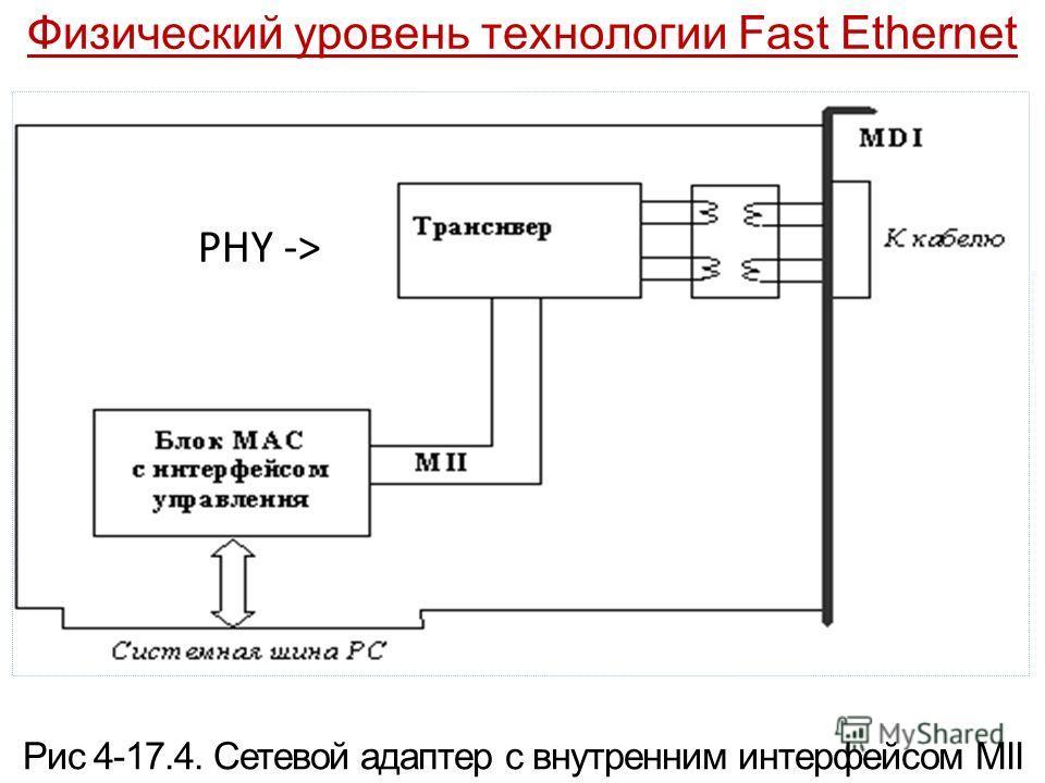 Физический уровень технологии Fast Ethernet PHY -> Рис 4-17.4. Сетевой адаптер с внутренним интерфейсом MII