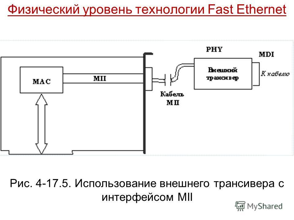 Рис. 4-17.5. Использование внешнего трансивера с интерфейсом MII
