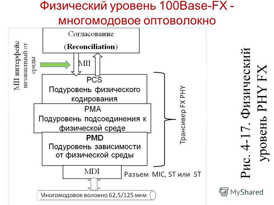 Физический уровень 100Base-FX - многомодовое оптоволокно Рис. 4-17. Физический уровень PHY FX