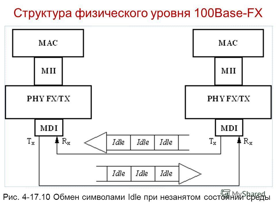 Структура физического уровня 100Base-FX Рис. 4-17.10 Обмен символами Idle при незанятом состоянии среды