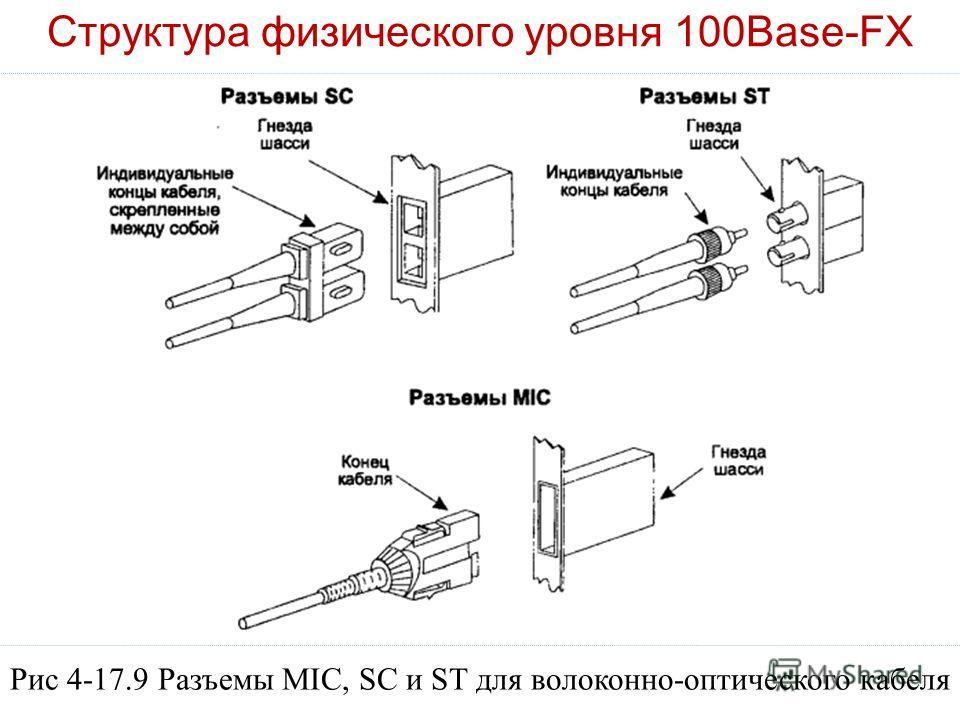Структура физического уровня 100Base-FX Рис 4-17.9 Разъемы MIC, SC и ST для волоконно-оптического кабеля