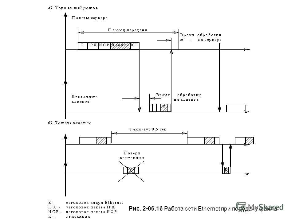 Рис. 2-06.16 Работа сети Ethernet при передаче файла