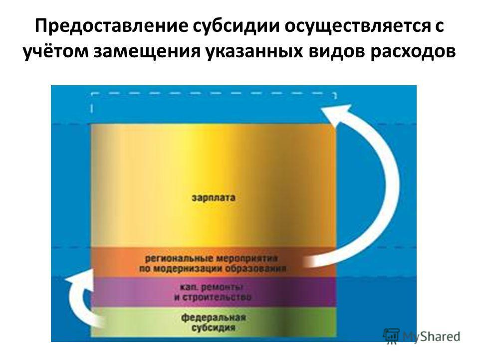 Предоставление субсидии осуществляется с учётом замещения указанных видов расходов
