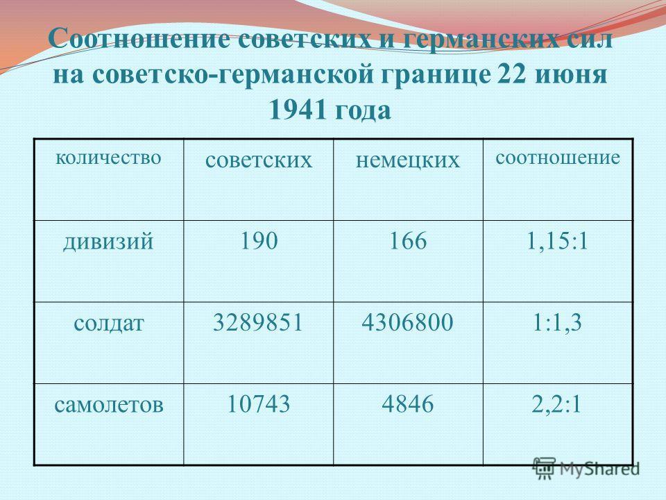 Соотношение советских и германских сил на советско-германской границе 22 июня 1941 года количество советскихнемецких соотношение дивизий1901661,15:1 солдат328985143068001:1,3 самолетов1074348462,2:1