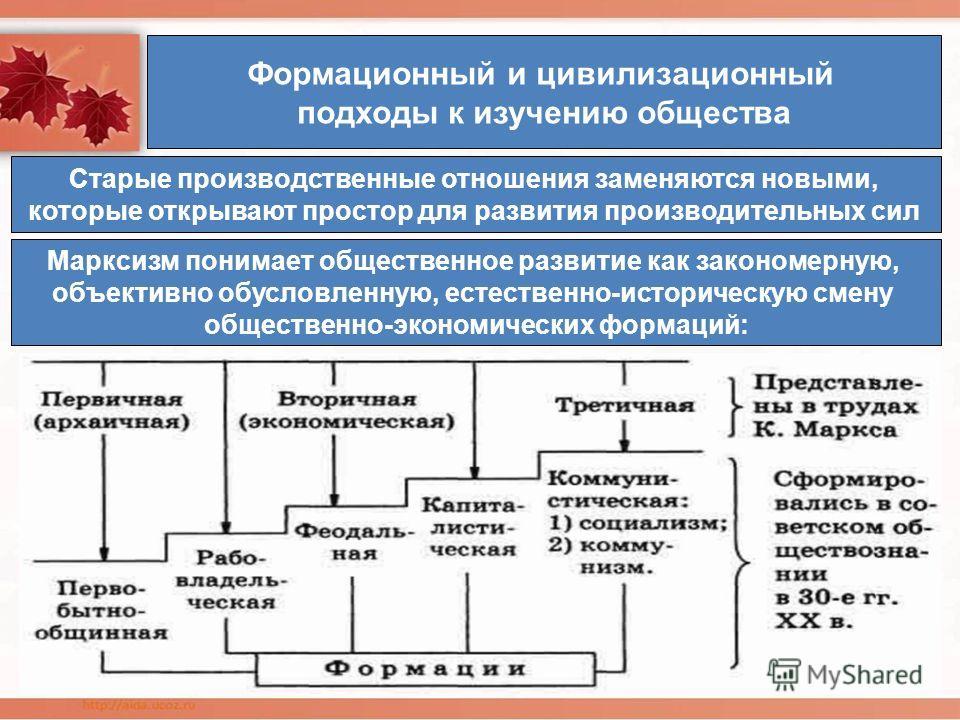 Формационный и цивилизационный подходы к изучению общества Старые производственные отношения заменяются новыми, которые открывают простор для развития производительных сил Марксизм понимает общественное развитие как закономерную, объективно обусловле