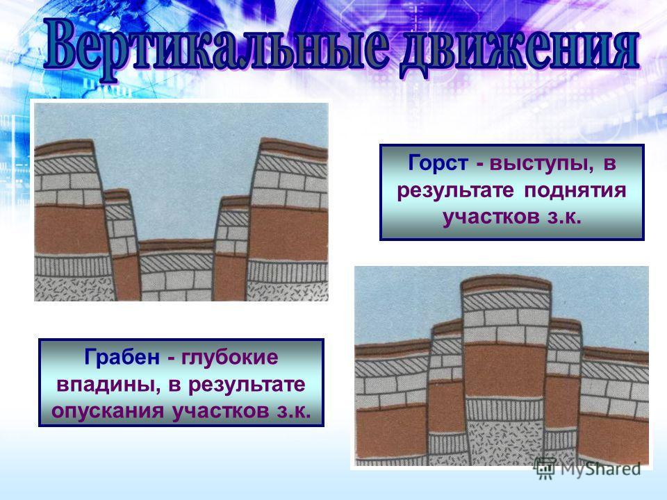 Горст - выступы, в результате поднятия участков з.к. Грабен - глубокие впадины, в результате опускания участков з.к.