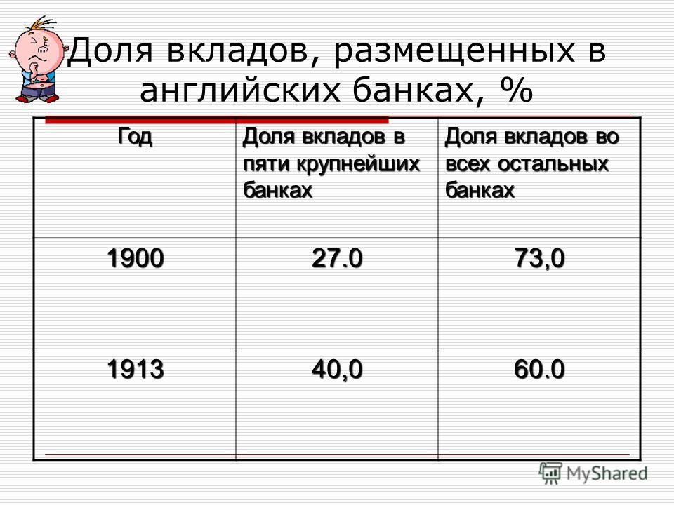 Доля вкладов, размещенных в английских банках, % Год Доля вкладов в пяти крупнейших банках Доля вкладов во всех остальных банках 190027.073,0 191340,060.0