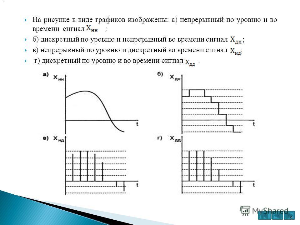На рисунке в виде графиков изображены: а) непрерывный по уровню и во времени сигнал ; б) дискретный по уровню и непрерывный во времени сигнал ; в) непрерывный по уровню и дискретный во времени сигнал ; г) дискретный по уровню и во времени сигнал.. 9